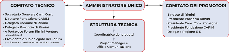 Governance Agenzia Piano Strategico