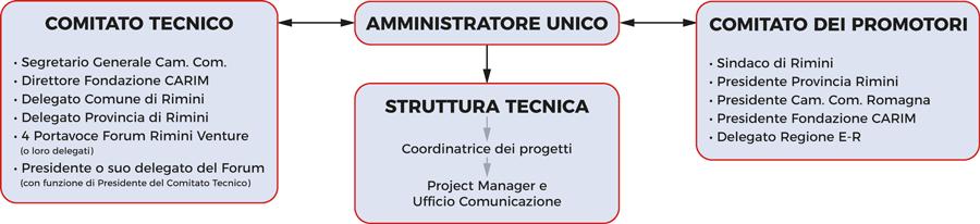 Governance Agenzia Piano Strategico
